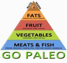 Texas Paleo Chick: Paleo for dummies (like me)