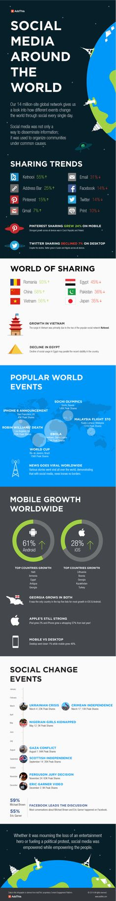 #SocialMedia around the world [ #infographic ]