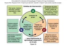 El aprendizaje es cooperativo. | LabTIC - Tecnología y Educación | Scoop.it