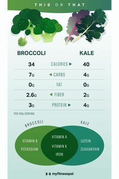 From a nutritional standpoint, kale and broccoli are both winners — they're high in vitamins, minerals, antioxidants and fiber — all important components of a healthy diet and lifestyle. Still, you might wonder if one more superior to the other, and, given the option, should you choose kale or broccoli? Many factors play into this decision including nutrition, taste, texture and cooking/preparation methods. #myfitnesspal #healthyeating #cleaneating #broccolibenefits #kalebenefits  #fiber Plant Based Nutrition, Nutrition Guide, Health And Nutrition, Health And Wellness, Healthy Eating Tips, Healthy Cooking, Healthy Food, Healthy Recipes, Broccoli Plant