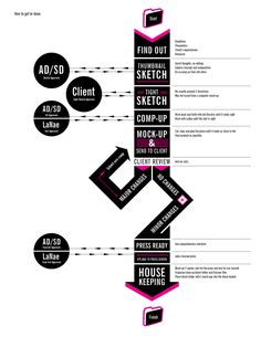 The Creative Process Creativity And Innovation, Innovation Design, Design Process, Process Map, Process Infographic, Design Theory, Information Graphics, Creative Teaching, New Things To Learn