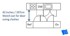 Kitchen aisle dimensions - the door clashing problem: If your household is the 'one cook at a time' variety it's all too easy to go for 42 inches of clearance.  Before you settle on this though, just check your base cabinet / appliance door swings.