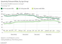 Fewer young adults are going without health insurance. Check out more statistics at: http://www.gallup.com/poll/160376/fewer-young-adults-lack-health-insurance-2012.aspx
