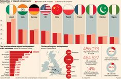 Migrants set up 1 in 7 companies in the UK