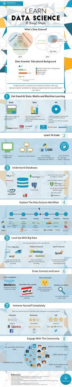 Learn Data Science Infographic – e-Learning Infographics Lernen Sie Data Science Infografik Data Science, Science Des Données, Science Education, Learn Science, Science Tools, Science Projects, Life Science, Big Data, Data Data