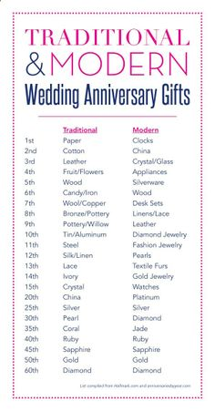29th Wedding Anniversary Gift For Husband : Happy anniversary on Pinterest 4th Anniversary, Anniversary Quotes ...