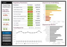 InfoCepts- MicroStrategy Credit Risk Analysis dashboard helps the Chief Risk Officer (CRO) of Corporate/ Wholesale/ Commercial Banking Division of mid to large size bank to manage the bank's credit risk profile. The Dashboard helps in visualizing consolidated exposure across sectors and credit rating. The KPIs include Probability of defaults, Exposure at default, Loss given default and Expected loss. Click Here to check out our MicroStrategy Dashboards.
