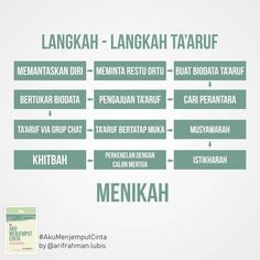 Islamic Love Quotes, Muslim Quotes, Jodoh Quotes, Cinta Quotes, Motivational Quotes, Inspirational Quotes, Islam Hadith, Learn Islam, Self Reminder