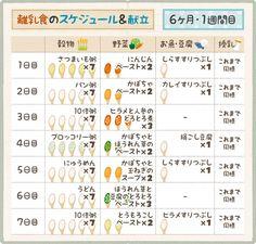 6ヶ月の離乳食 1週目のスケジュール・レシピの例