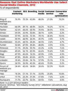 Search Engine Marketing Impact Driving Google+ Use By Car Dealers and Automotive Marketing Professionals - Automotive Digital Marketing Professional Community