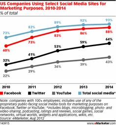 US Companies Using Select Social Media Sites for Marketing Purposes, 2010-2014 (% of total)