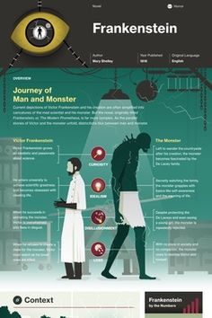 This study guide and infographic for Mary Shelley's Frankenstein offer summary and analysis on themes, symbols, and other literary devices found in the text. Explore Course Hero's library of literature materials, including documents and Q&A pairs. Frankenstein Analysis, Frankenstein Study Guide, Frankenstein Book, Shelley Frankenstein, Ap Literature, British Literature, Teaching Literature, Classic Literature, English Study