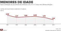 Proporção de eleitores com 16 e 17 anos é a menor em 20 anos http://glo.bo/1qaKM9P