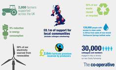 Infografik fairtrade - Google-søk Access To Clean Water, Fair Trade, Google, Infographic
