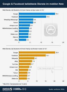Die Grafik zeigt die beliebtesten Web-Dienste, die Deutsche mit ihrem Handy via App oder Browser nutzen.