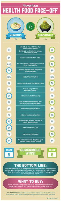 Which is Healthier: Hummus vs. Guacamole