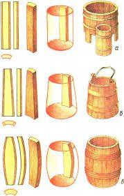 #изготовление шаблонов и лекал деревянных бочек - Поиск в Google
