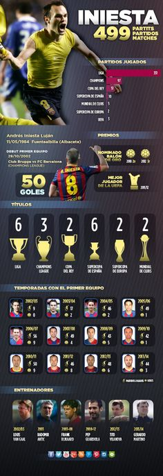 Los 499 partidos de Iniesta con el #FCBarcelona, en una #infografía