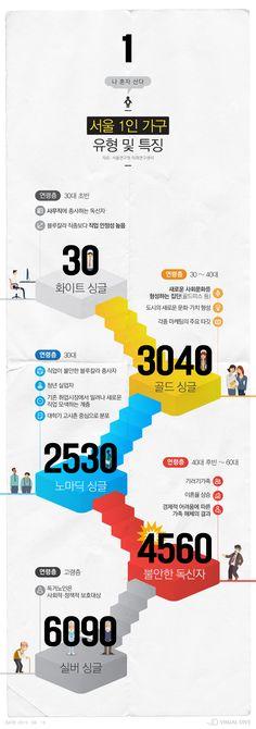 '나 혼자 산다!' 서울 싱글족의 모습은? [인포그래픽] #Single / #Infographic ⓒ 비주얼다이브 무단 복사·전재·재배포 금지