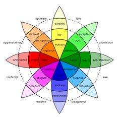 Plutchik's Wheel of Emotions, c. 1980 consists of 8 core emotions (1st inner ring: joy, trust, fear, etc.) and 8 expressive emotions (periphery: optimism, love, submission, etc).