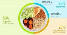 A divisão do prato principal