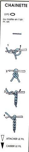 Pour les débutantes, voici un petit topo du B A ba du crochet avec explications. Le début de tout ouvrage. Voyez comment faire la maille de départ. Ensuite, continuer en faisant un jeté sur le crochet et en écoulant la boucle. La maille chainette et aussi...