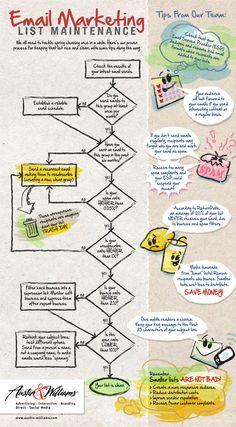 Un Diagrama de cash flow toscamente dibujado con Consejos Útiles, señalando los Beneficios de Mantenimiento de la Lista de Correo electronico. ...