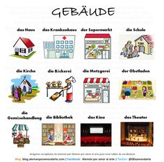 Vocabulario sobre algunos lugares de interés en la ciudad
