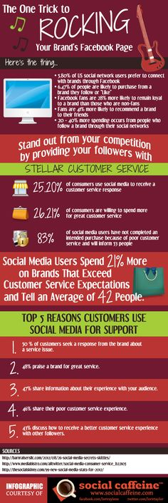 The One Trick To Rocking Your Brand's Facebook Page #socialcaffeine #facebook #infographic #socialmedia
