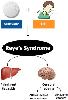 Reye's Syndrome Rosh Review