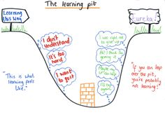 Pukatea: This week we have been talking about the learning pit....