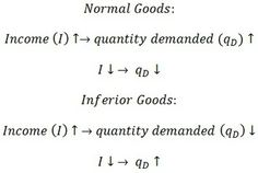 Income as Determinant of Demand for Normal and Inferior Goods