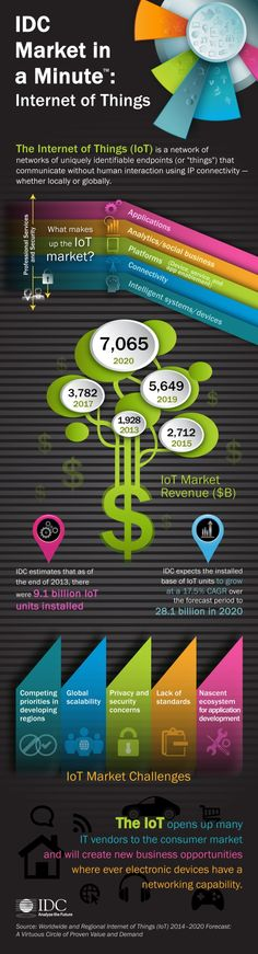 IDC Internet of Things Infografik: Vorhersagen u . Internet Marketing, Online Marketing, Social Media Marketing, Digital Marketing, Digital Technology, Educational Technology, Machine Learning Deep Learning, Technology Addiction, Engineering Technology