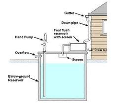 Image result for rooftop rainwater tank