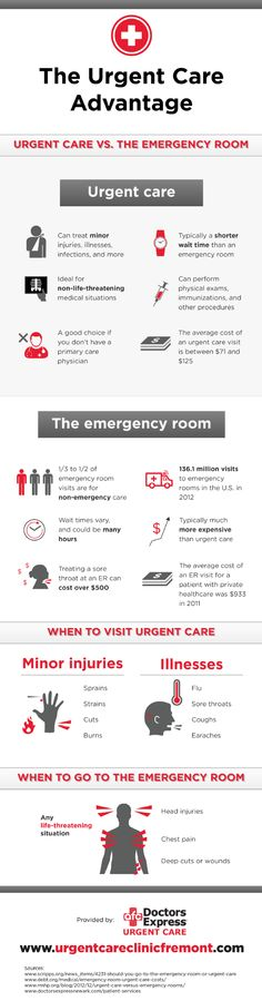 Urgent care can treat minor injuries, illnesses, infections, and more. This medical center can also perform physical exams, immunizations, and other procedures. Click over to this Fremont emergency care infographic to learn more about urgent cares.