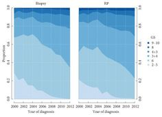 January 2017: Accuracy of prostate biopsies for predicting Gleason score in radical prostatectomy specimens: nationwide trends 2000–2012