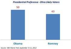 New poll shows Obama up 7 in Ohio.