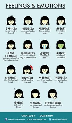Poster featuring 15 emotions and feelings in Korean. Emotions are a big part of any language and Korean is no exception. Korean Words Learning, Korean Language Learning, Korean Phrases, Korean Quotes, Korean Slang, How To Speak Korean, Learn Korean, The Words, Learn Hangul