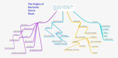 A very rough sketch of the origins and sub genres of Electronic Dance Music