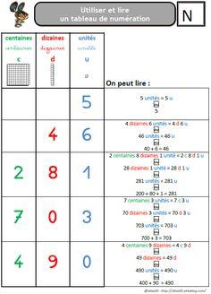le tableau de numération (centaine, dizaine, unité)