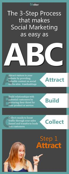I love this article! The 3-step process that makes Social Media Marketing as easy as ABC by Danielle Miller (social media tips)