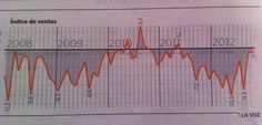 Indice de Ventas al Por Menor España 2008-2012