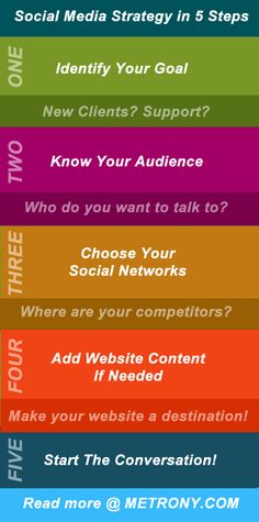 Social Media Strategy in 5 Steps [Infographic]