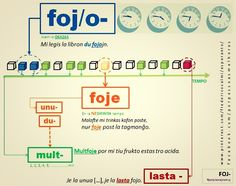 """MIGo [Malgranda Ilustrita Gramatikero]: """"FOJ/""""-o -e -..."""". Nova bildo-karto pro helpi. #migo #esperanto #gramatika #gramatiko #fojo #foje #unufoje #dufoje #multfoje"""