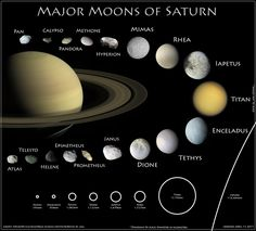 "Kevin M. Gill‏ @kevinmgill -- April 13, 2017 -- ""Updated #Infographic Poster: The Moons of #Saturn - https://flic.kr/p/TA9dBY  #CassiniInspires"""