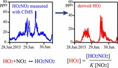 #EST: Derivation of Hydroperoxyl Radical Levels at an Urban Site via Measurement of Pernitric Acid by Iodide Chemical Ionization… #MassSpec