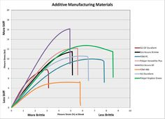 Which Additive Manufacturing (3D Printing) plastic material is the most durable?