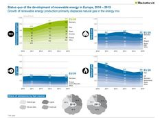 Renewable Electricity Replaces Natural Gas In Europe
