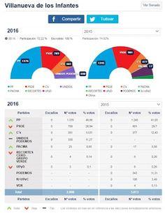Resultados electorales en Villanueva de los Infantes - 26 de Junio de 2016