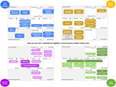 Cross-over business model map across blue ocean strategy, service design, lean startup and bm canvas organically.